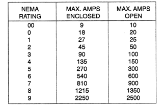 Most European And Asian Motor Control Manufacturers Will Identify The Capacity By Amperage Or Horse Iec See Chart Below For Reference