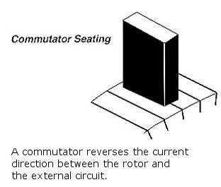electric motor brush diagram internal parts replacing carbon brushes for electrical motors repco inc
